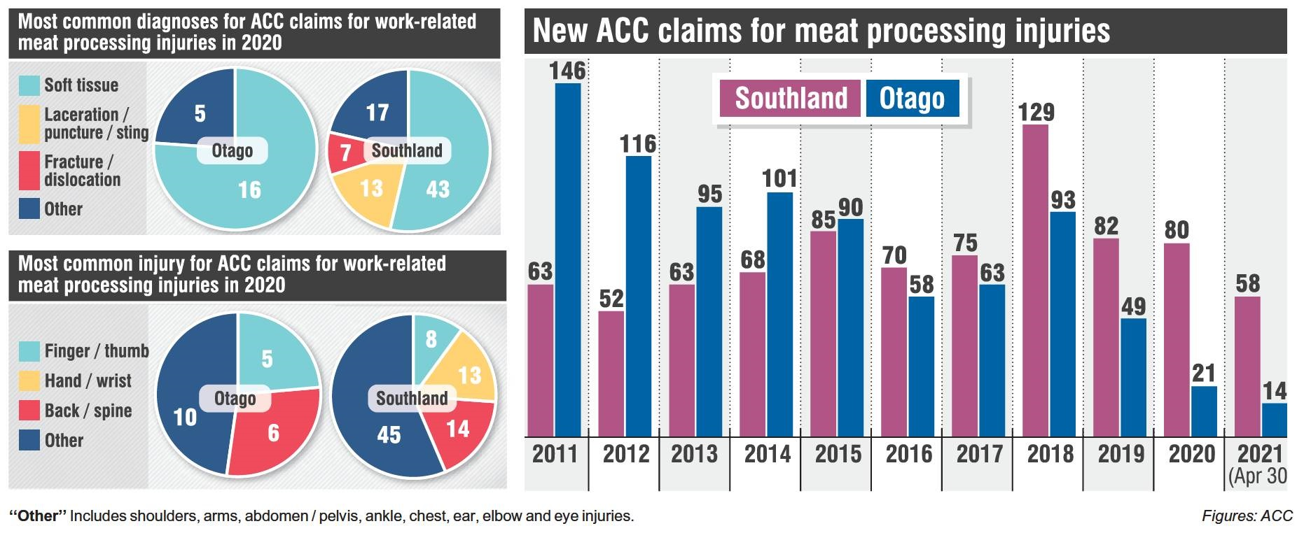 INVESTING IN SAFETY: Of the 726  new claims made to ACC for work-related meat processing injuries...