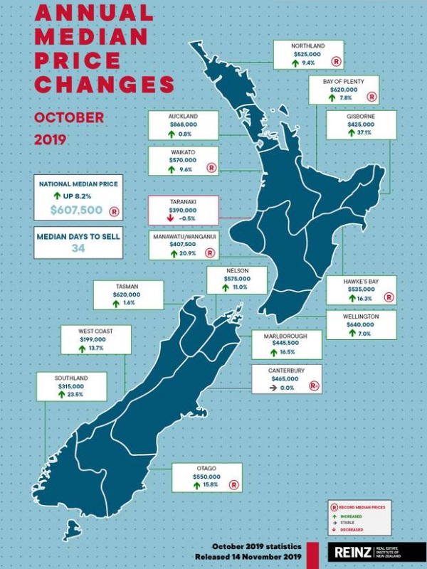 Changes in median prices in October. Source: REINZ