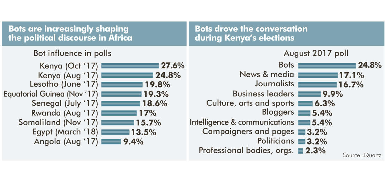 Africa has become the testing ground for political strategies later employed in Western countries...