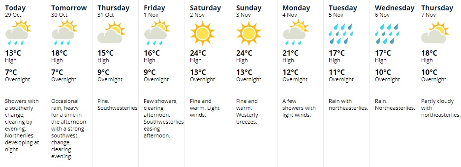 A fine weekend stands out in MetService's 10-day forecast for Dunedin. Image: MetService