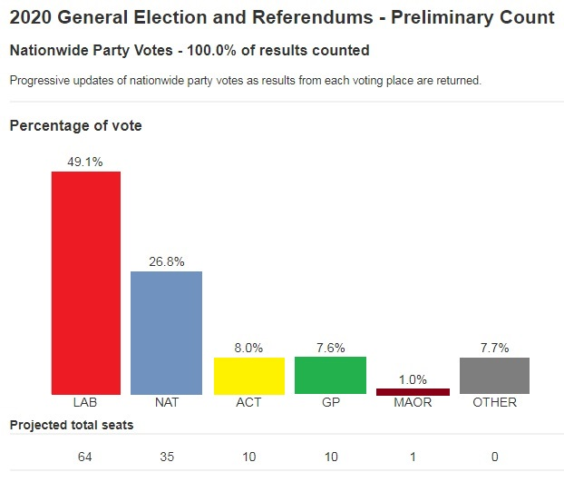 Numbers from Electoral Commission