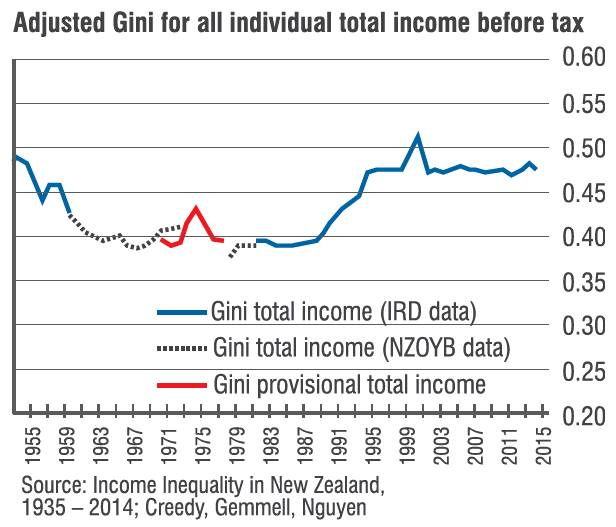 The Gini coefficient - a measure of inequality - decreased dramatically during the 1950s and then...