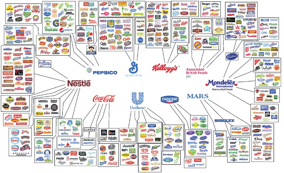An infographic by Oxfam shows the small number of companies that control many well known food...