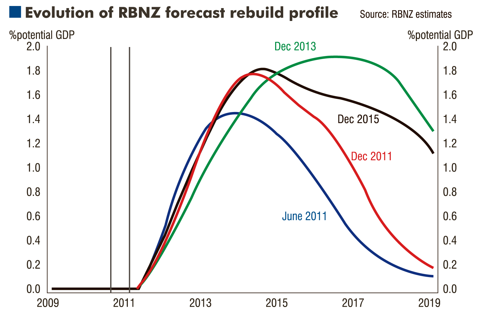 The surging replacement cost resulting from natural disasters, such as the Christchurch...