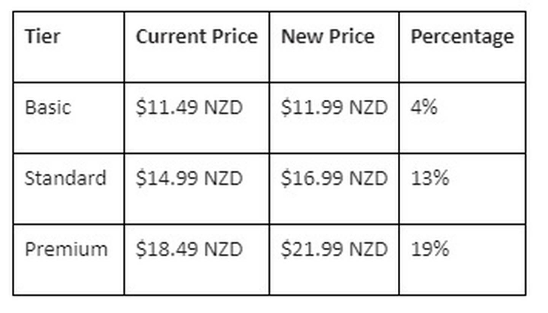 Netflix hikes NZ pricing | Otago Daily Times Online News