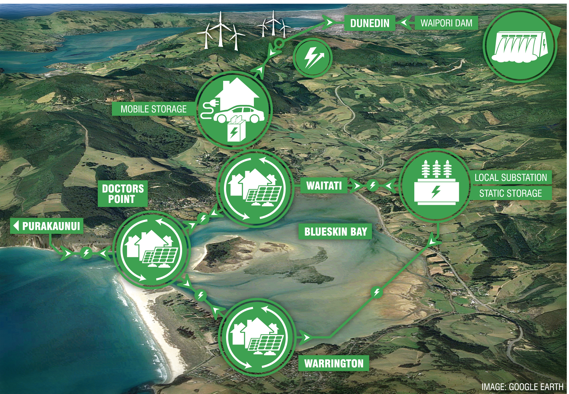 The Blueskin Energy Network smart grid provides one pathway for optimising energy efficiency,...