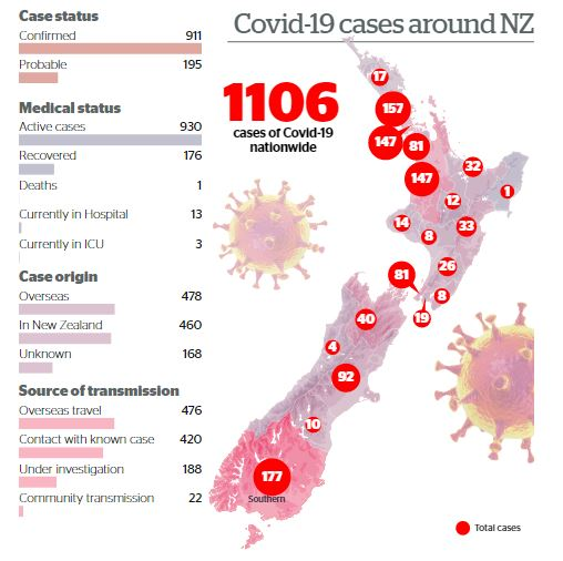 Graphic: NZ Herald