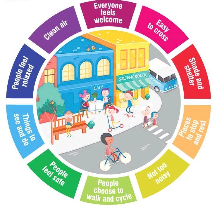 What a healthy streets environment might look like. SOURCE: LUCY SAUNDERS