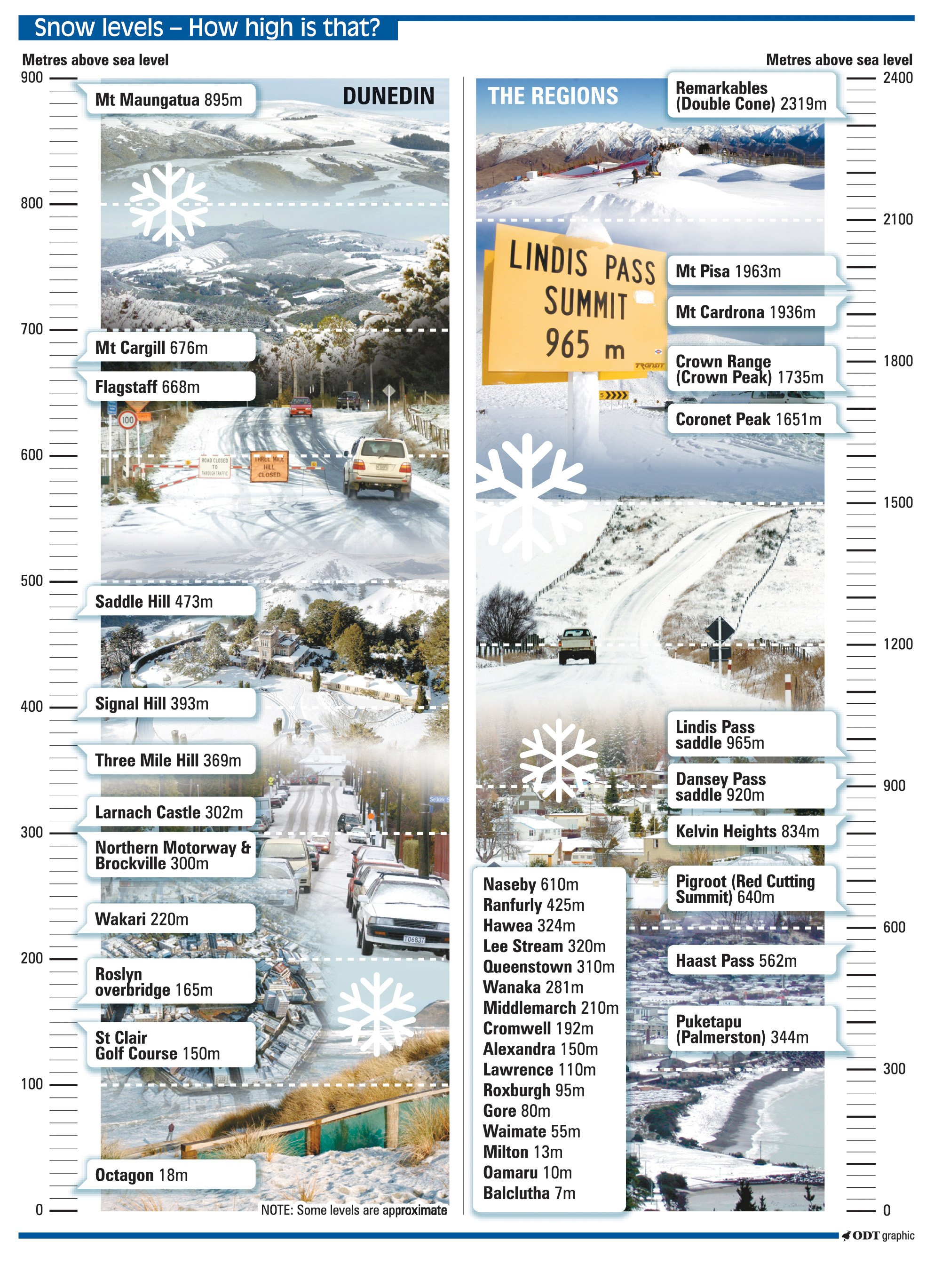 ODT snow levels guide: Click to enlarge graphic