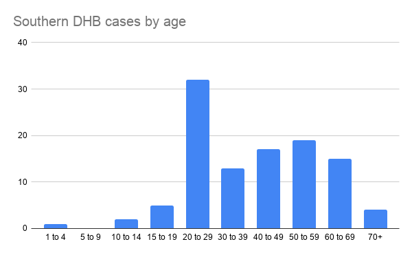 Data from Ministry of Health