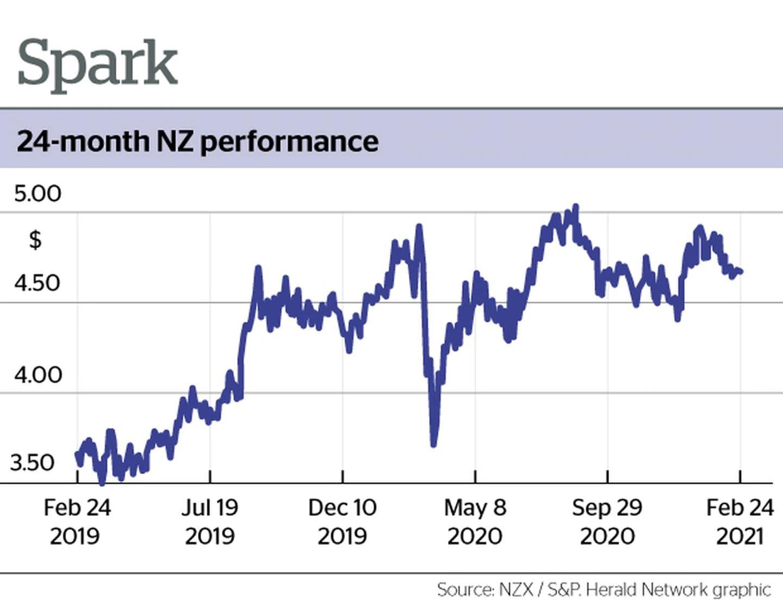 Graphic: NZH