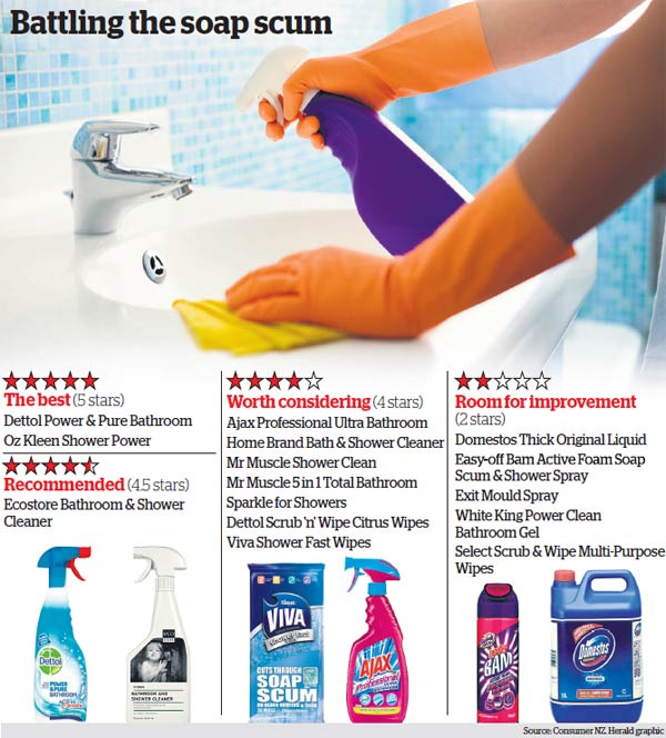 Revealed The Best Bathroom Cleaning Products Otago Daily Times - Best cleaning liquid for bathroom tiles