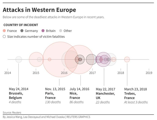 Some of the deadliest attacks in Western Europe in recent years. Graphic: Reuters