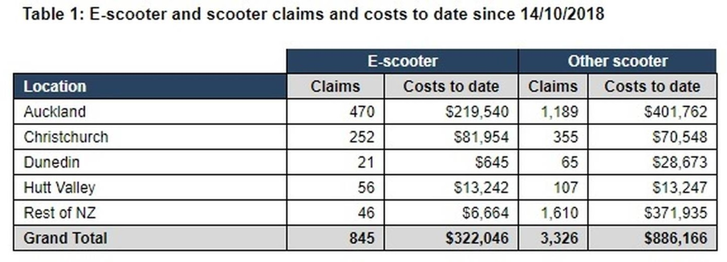 Scooter claims since Lime's mid-October launch. Source: ACC
