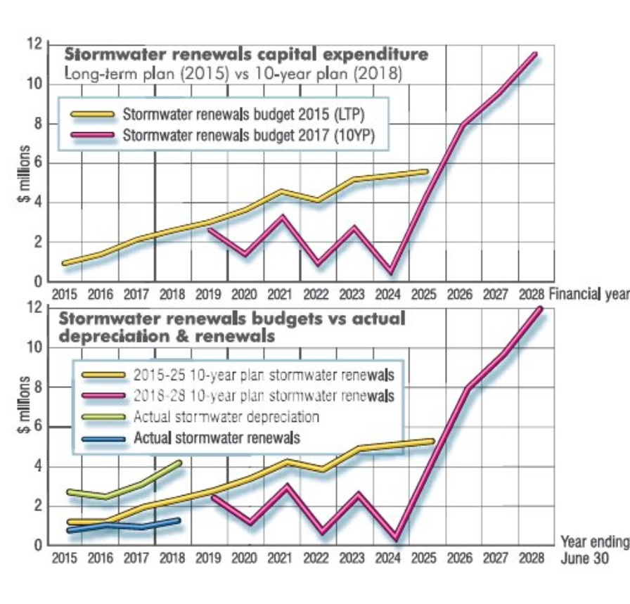 Ten-year stormwater spending forecasts comparing 2015 and 2018 projects, supplied by Cr Lee...
