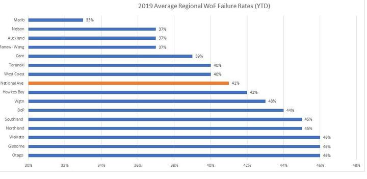 Wof fail rates 2019, compiled from crash analysis data from NZTA. Image: MTA/Supplied