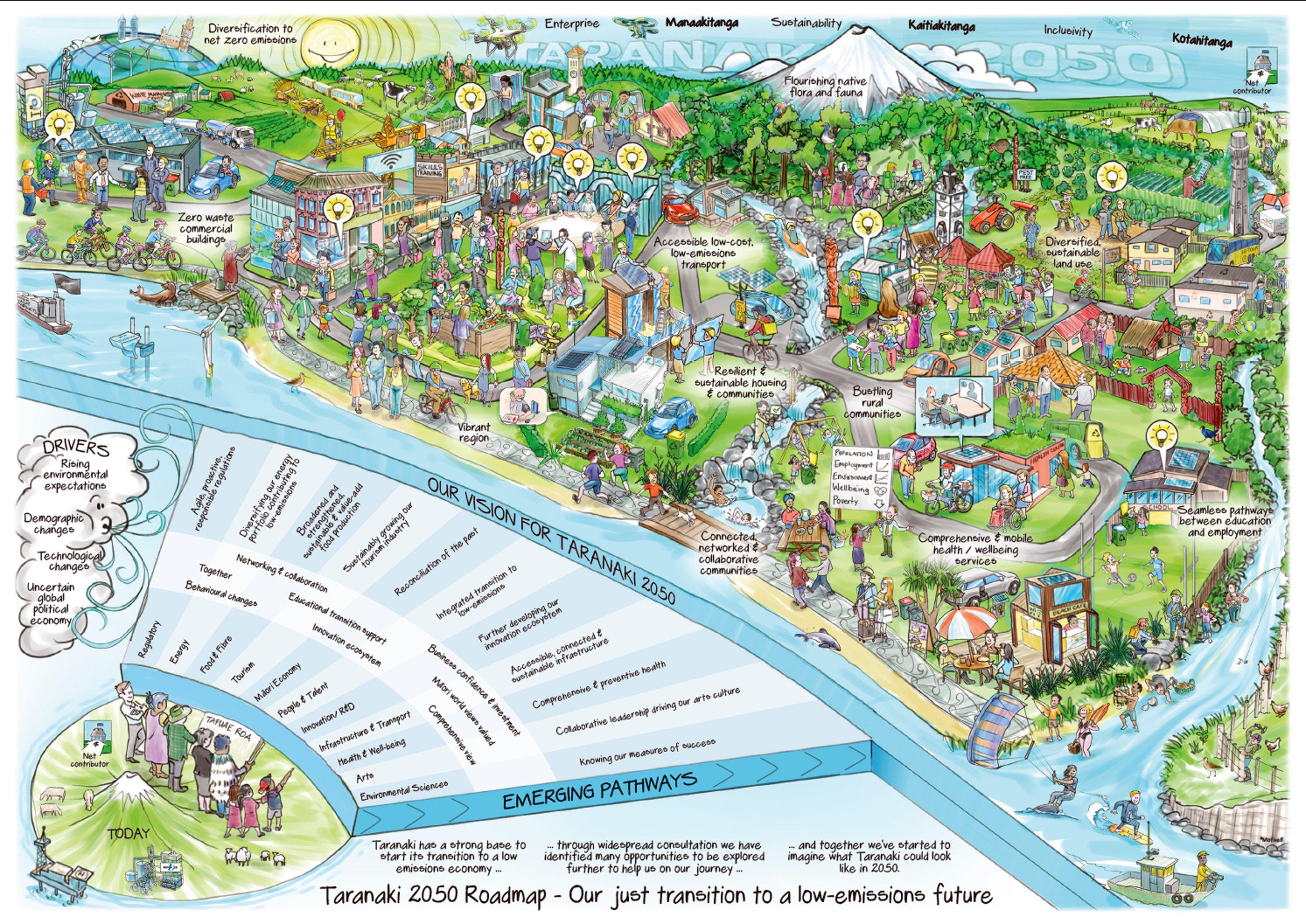 The picture the Taranaki community created for its future.