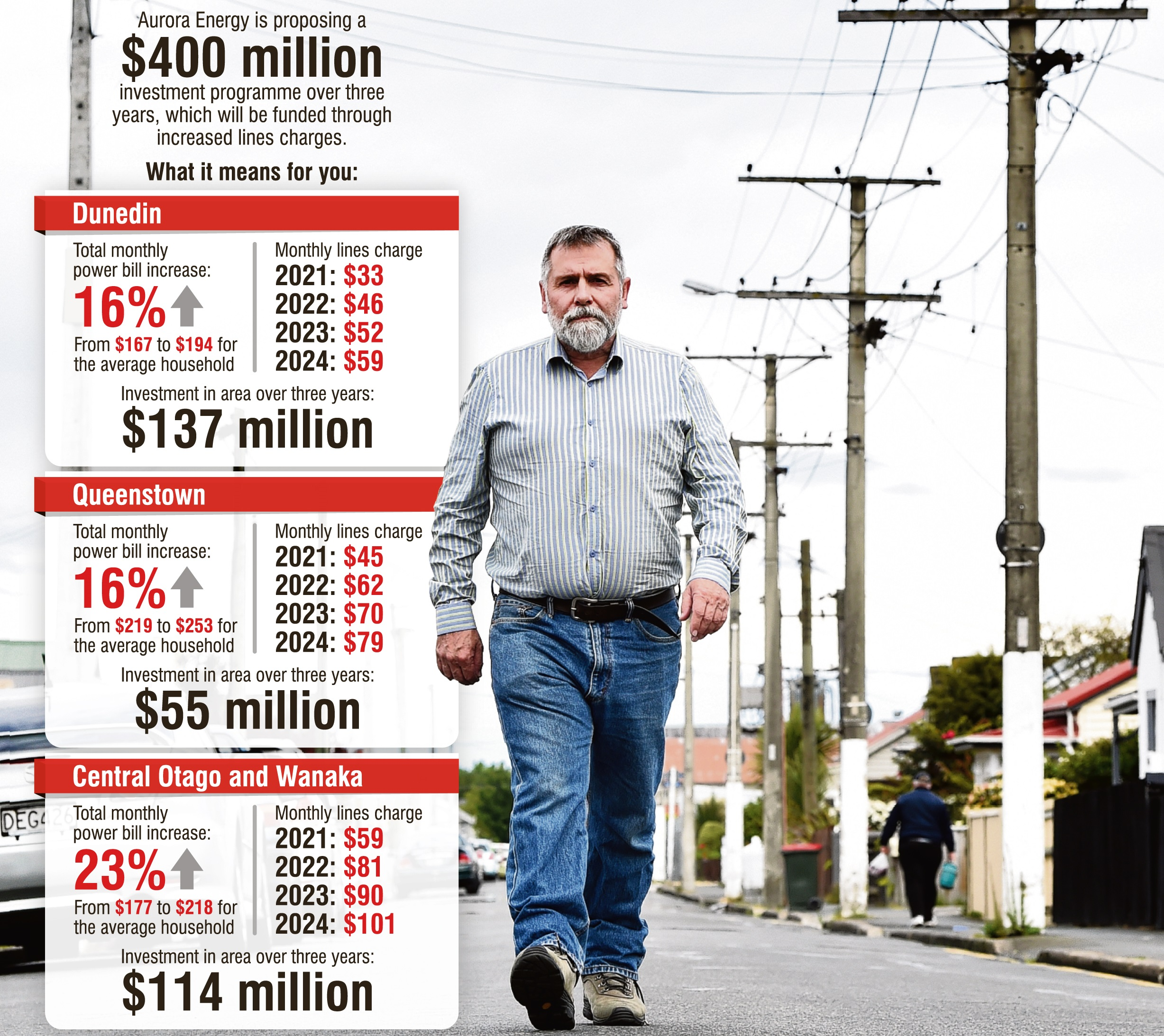 Aurora Energy whistleblower Richard Healey, pictured walking down Bradshaw St in South Dunedin, was unimpressed with yesterday's pricing announcement. Photo: Peter McIntosh