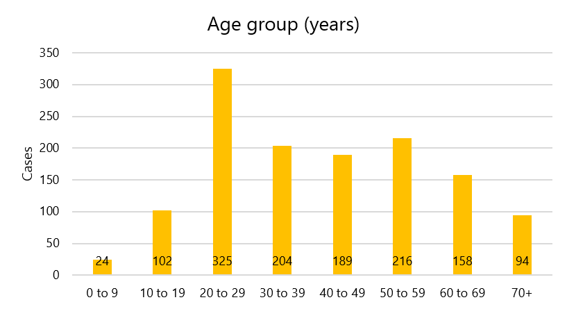 NZ Covid-1 cases by age as at 11 April, 2020 Photo: Ministry of Health
