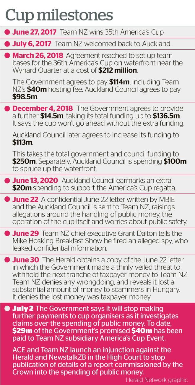NZ Herald graphic.