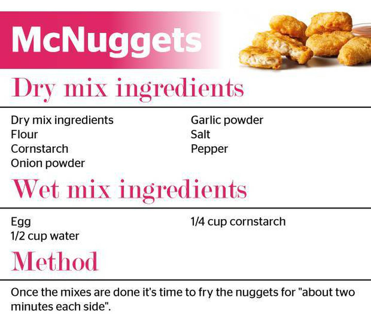 McNuggets. Image: Supplied via NZH