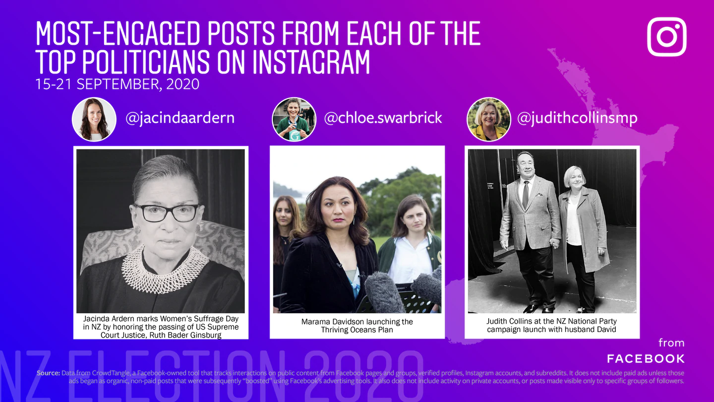 The top posts from the most-engaged politicians on Instagram. Photo: Supplied via NZH