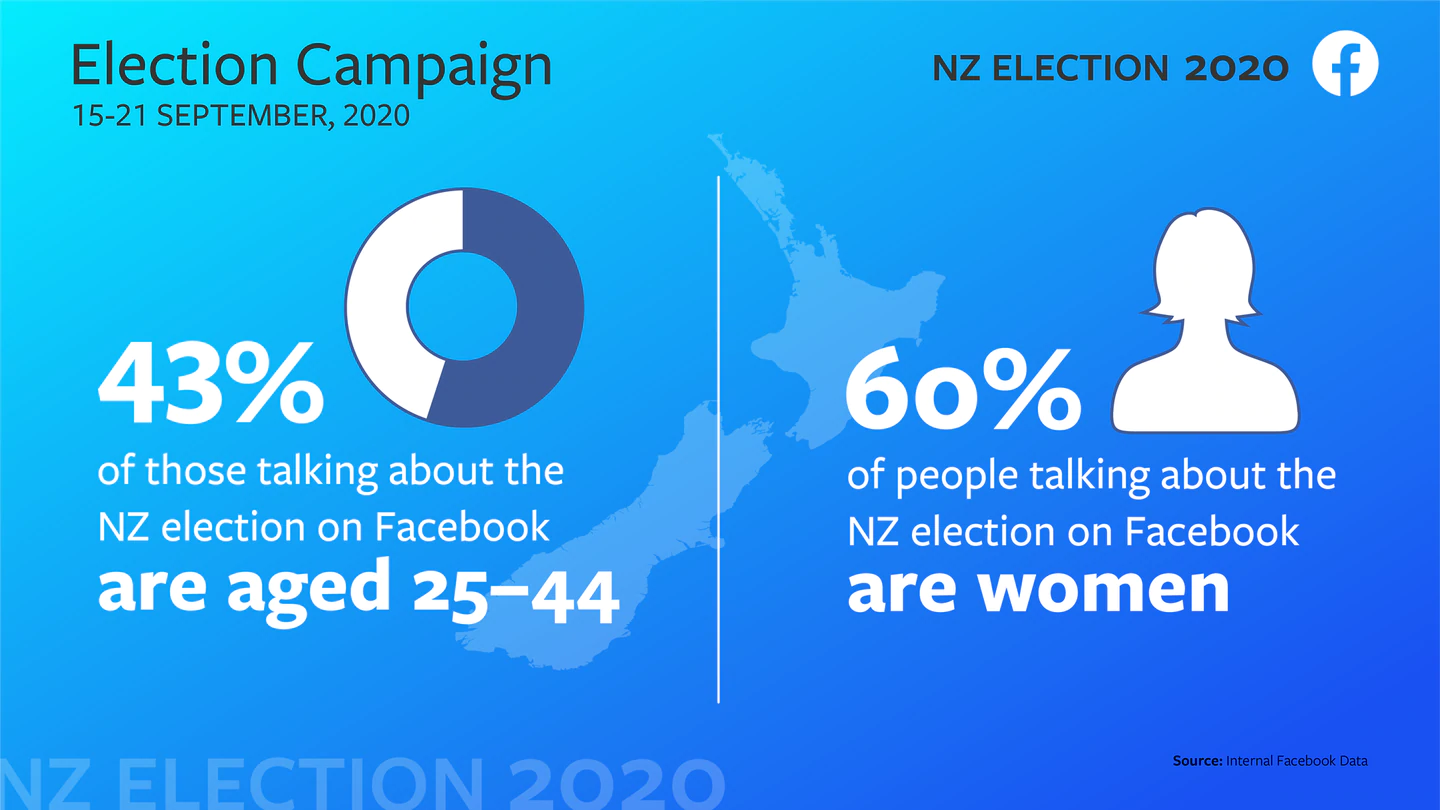 On Facebook, 45 per cent of all conversations about the election are coming from people aged 25...