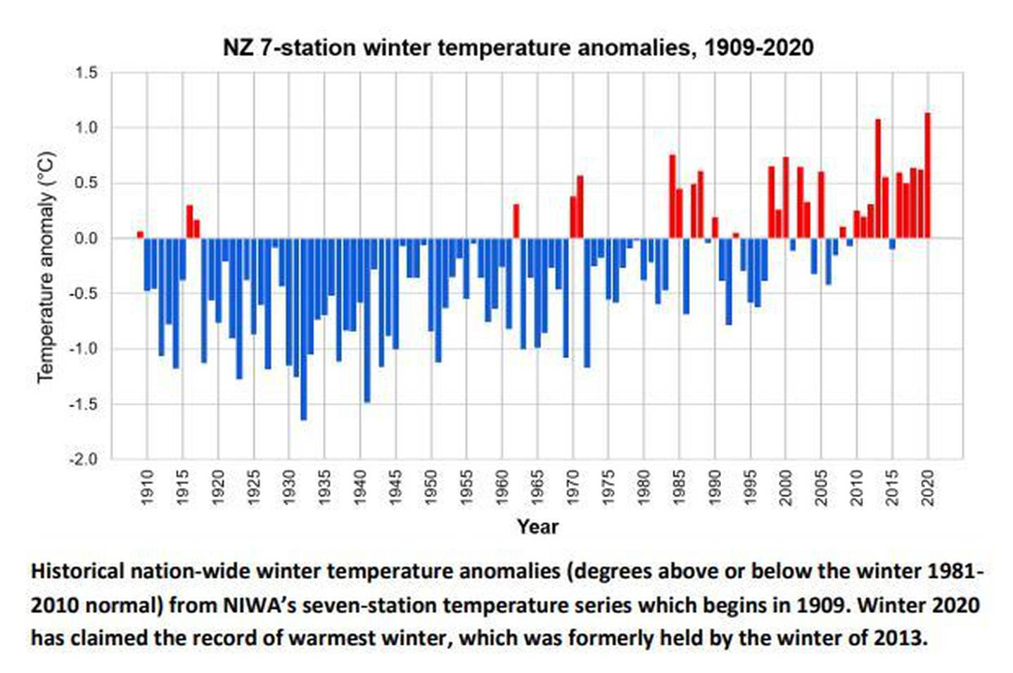 New Zealand's average winter temperatures since 1909. Image: Niwa