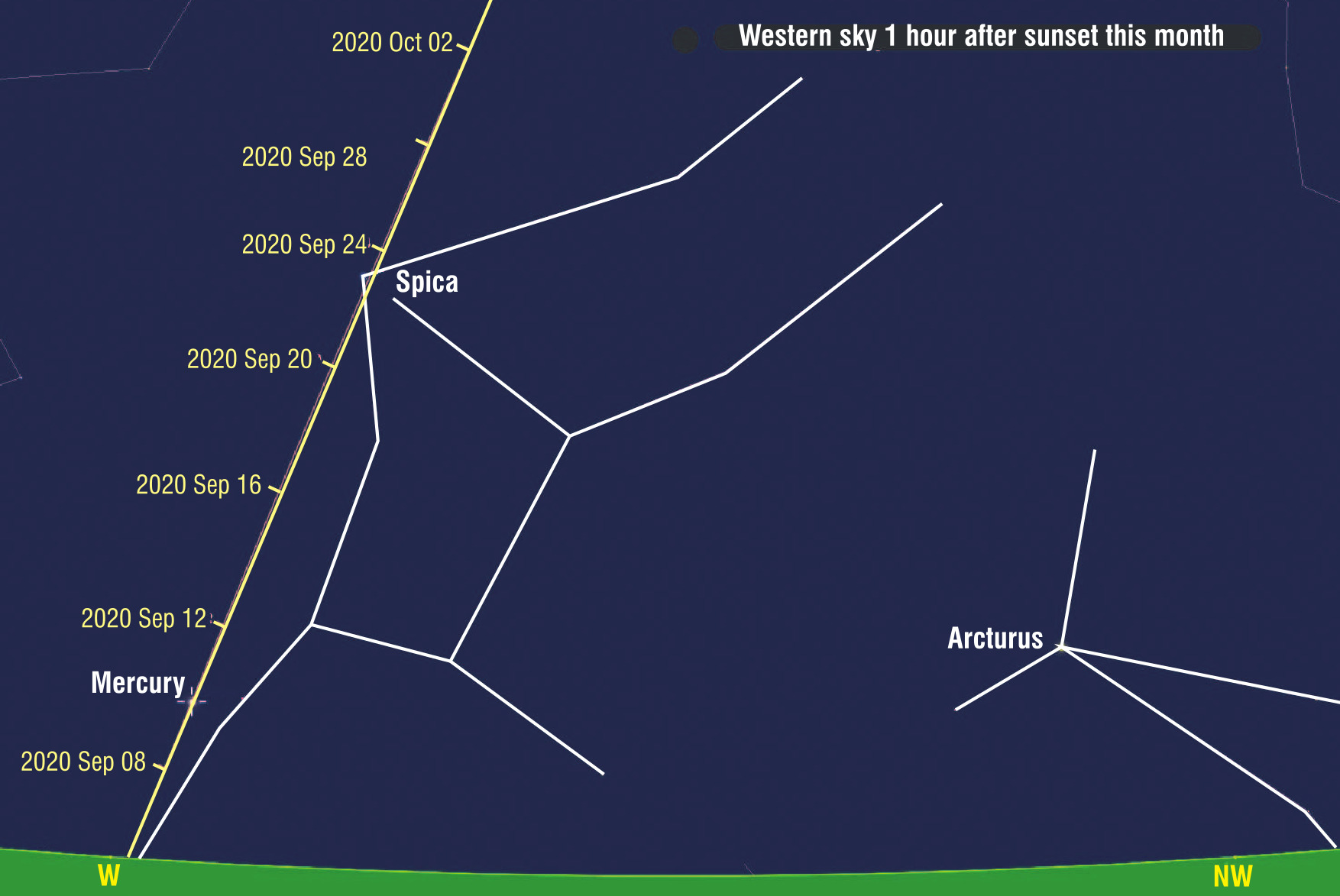 Western sky one hour after sunset this month.