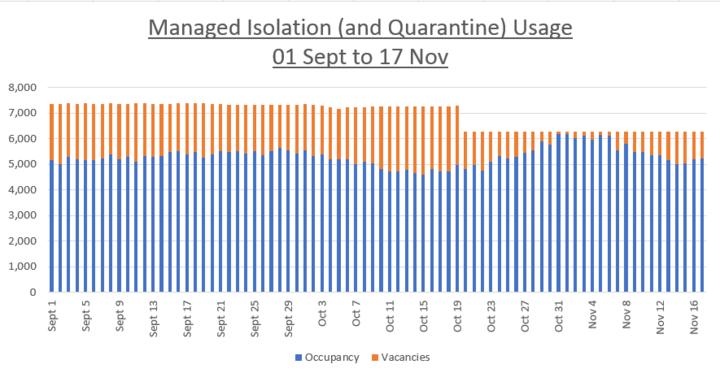 Hutt Valley High School teacher Cameron Conradie analysed the MIQ statistics in a graph. Photo:...