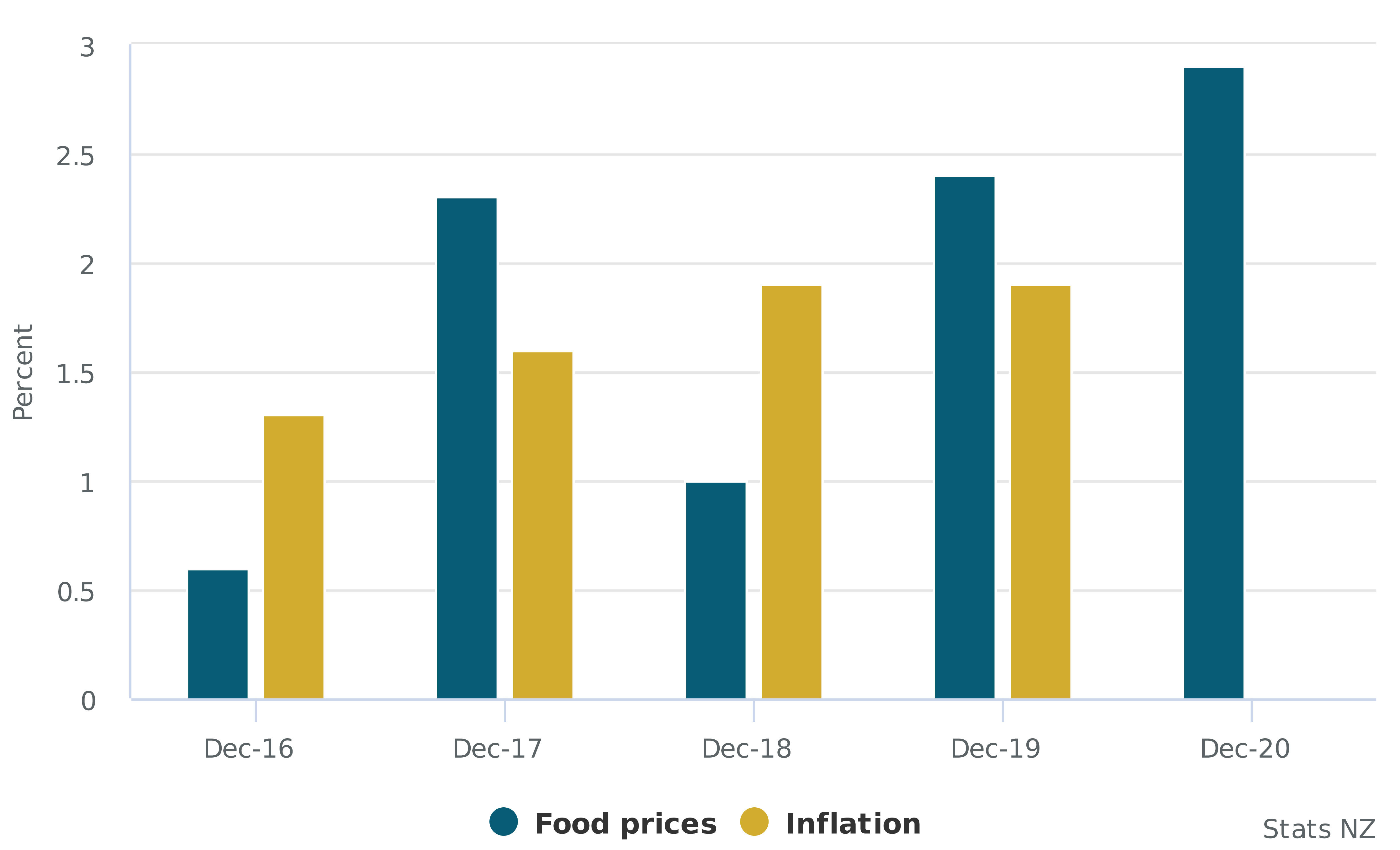Annual food prices and inflation, percent change, from December 2016–2020. Credit Stats NZ