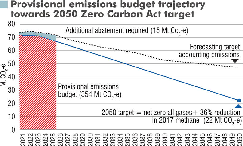 New Zealand's provisional straight-line emissions budget trajectory has allocated 354 million...