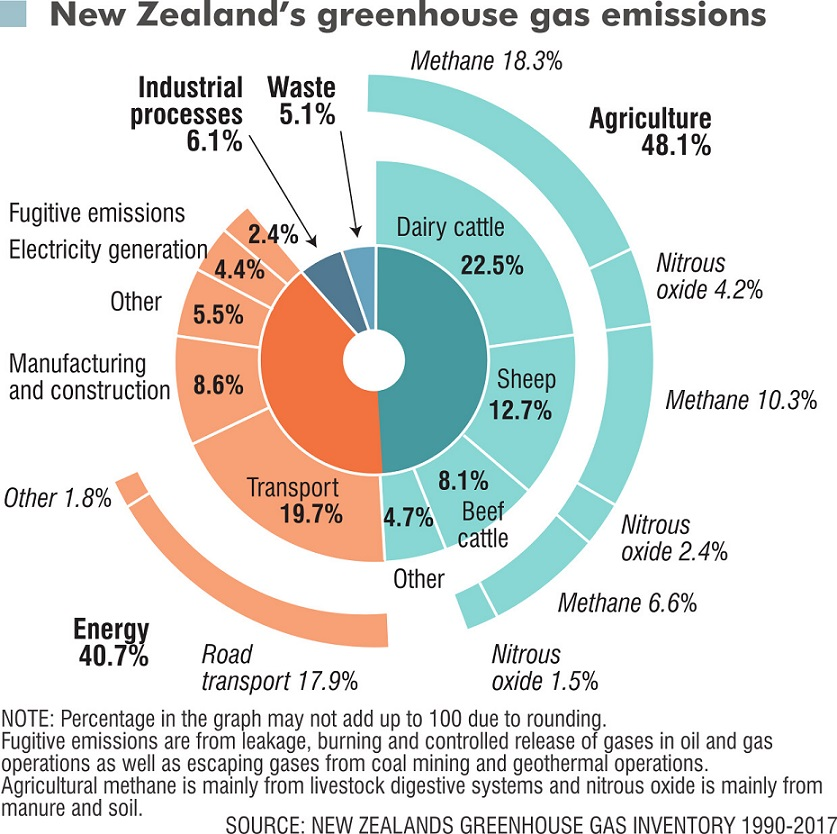 Transport is an obvious target for reducing emissions, but cuts there are not expected to be...