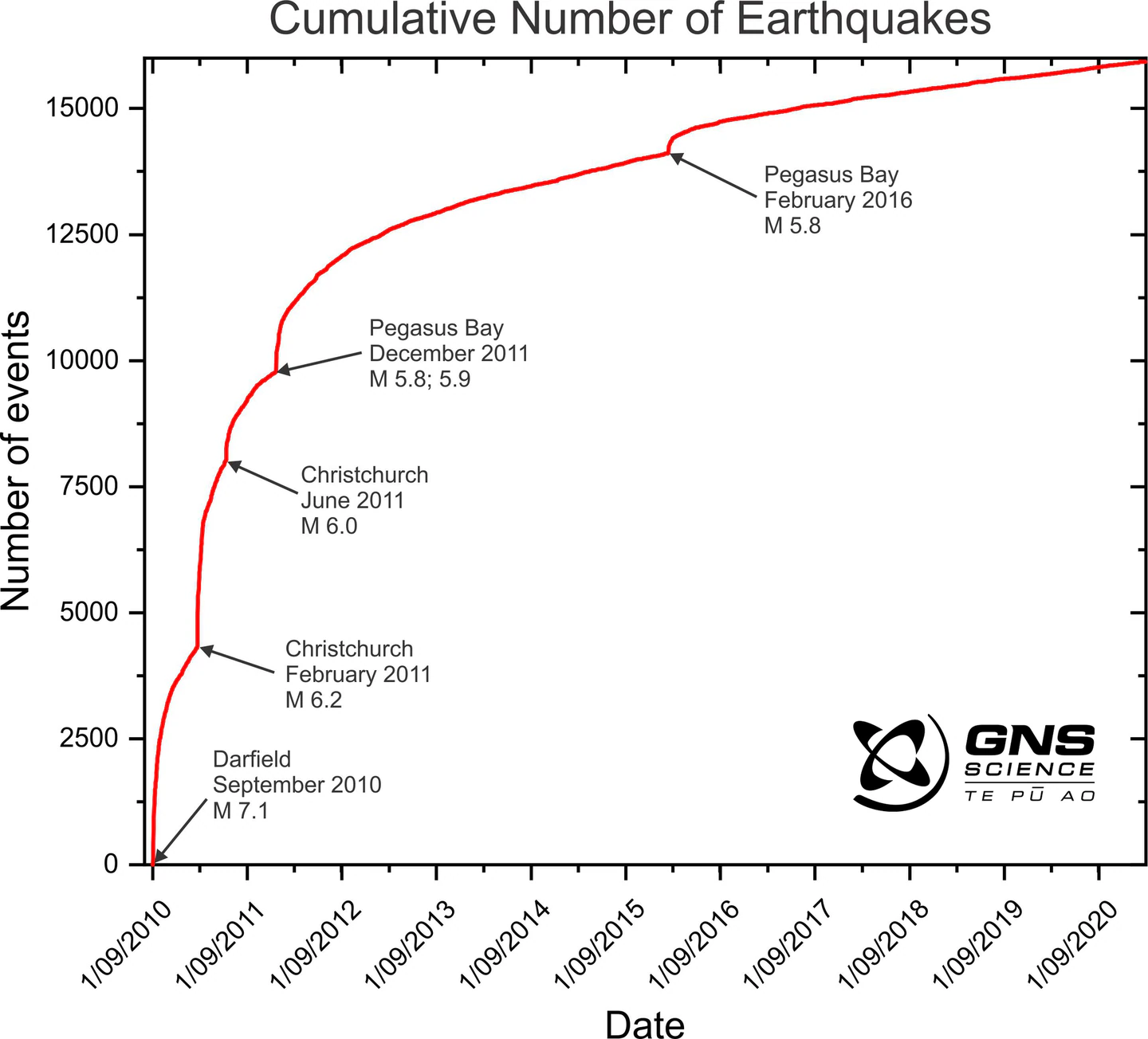 Thousands of aftershocks have been recorded over the last decade. Graphic: NZH