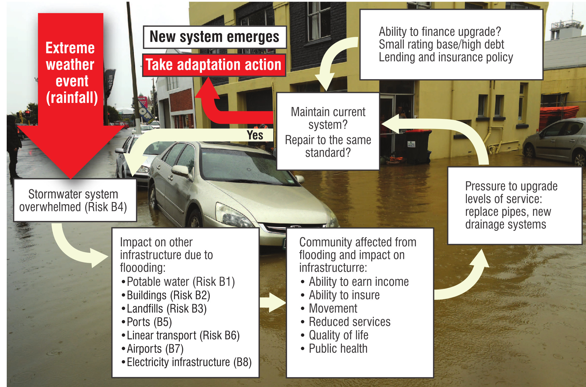 An approach to adaptation from the 2020 National Climate Change Risk Assessment.