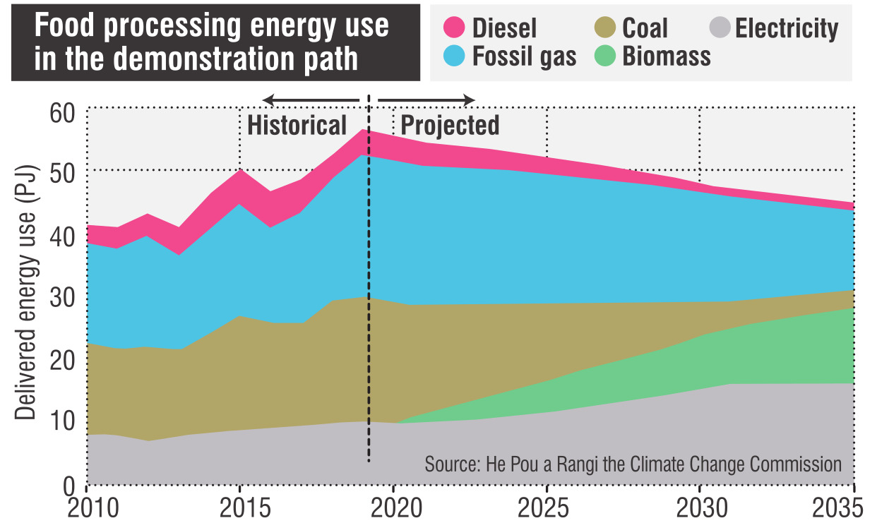 A graph from the report showing energy used in food processing.
