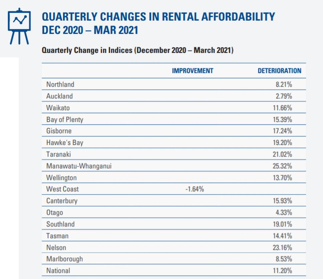 Quarterly changes in rental affordability between December 2020 and March 2021. Photo: Supplied