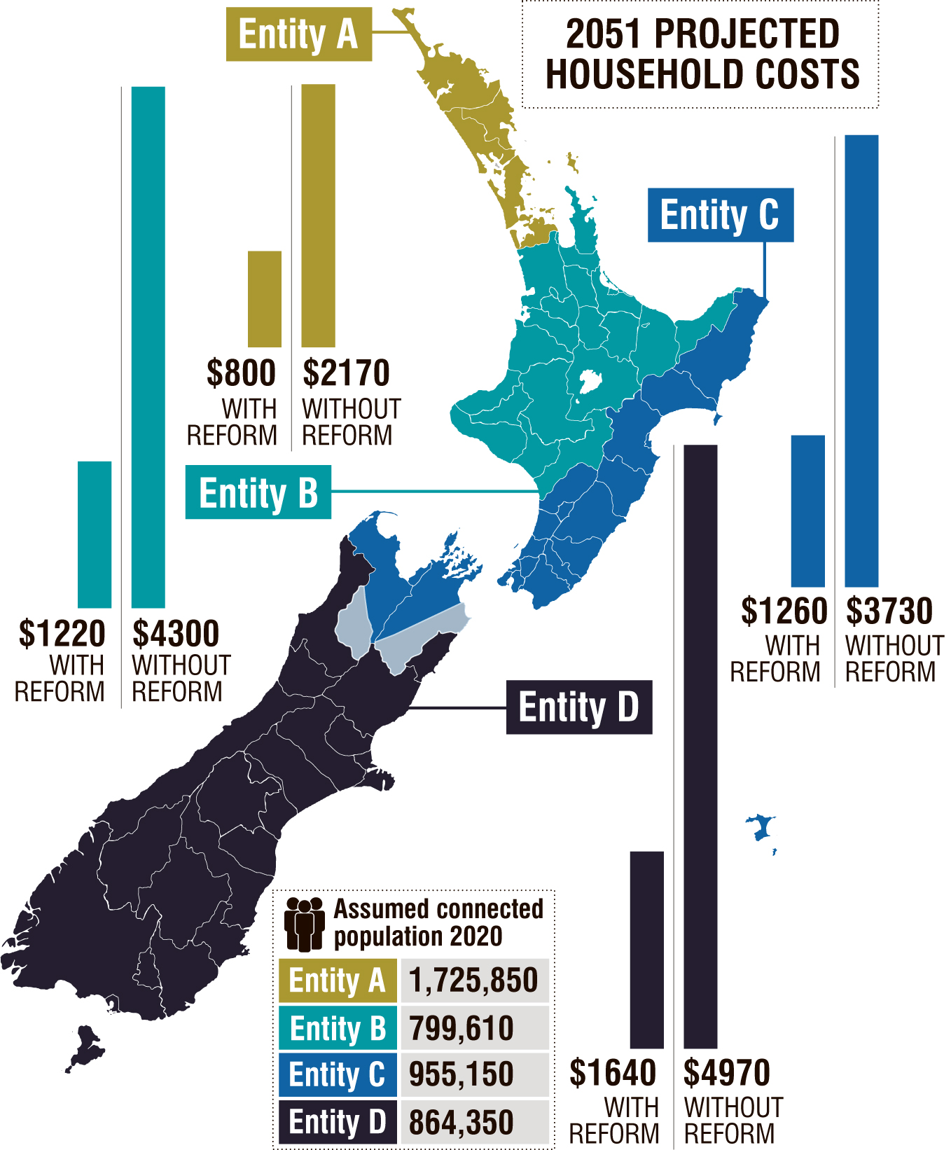 Four multi-region entities could be formed to control New Zealand's wastewater, stormwater, and...