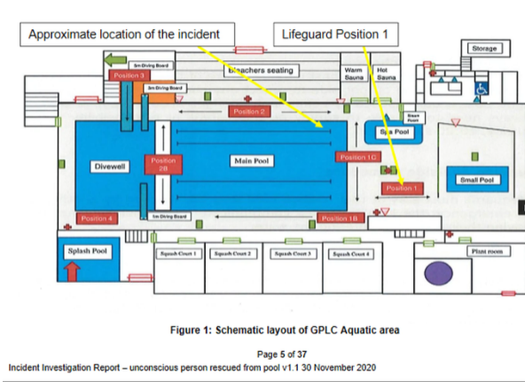 Schematic layout of Glenfield Pool and Leisure Centre, showing the approximate locations of both...