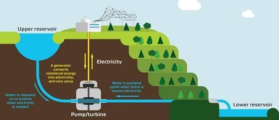 Pumped hydro storage. Image: Supplied