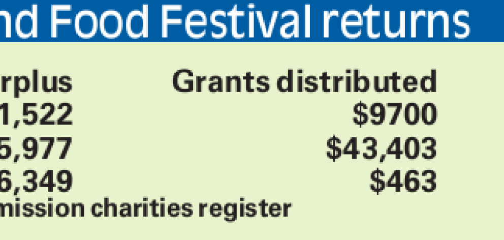 Festival funds to be used for community benefit