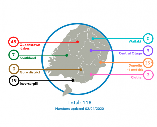 The breakdown of Covid-19 cases in the Southern District by territorial authority. Image: SDHB