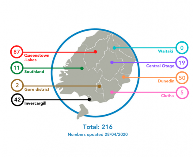 The Southern DHB area has had 10 consecutive days with no new cases of Covid-19 reported. Image: Supplied