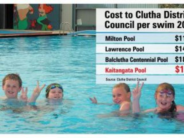 Enjoying themselves at the  Kaitangata Swimming Pool  on Wednesday afternoon  are (from left) Tauryn Shore (12), Keira Thompson (10), Kian Shore (10) and Savana Mottwright (8), all of Kaitangata.  They had the  pool all to themselves.  Photo by Hamish Mac