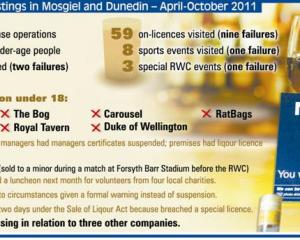 Under-age liquor sales stings in Mosgiel and Dunedin - April-October 2011. <i>ODT</i> Graphic.