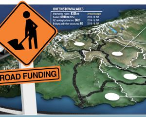"<a href=""http://www.odt.co.nz/files/story/2014/06/road_funding_new_3_jpg_53917a6166.jpg"" target=""..."