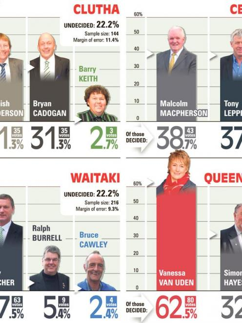 Districts' Mayoral Polls. ODT graphic.