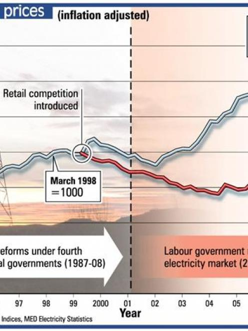 Household electricity prices - 1991 to present. ODT Graphic.