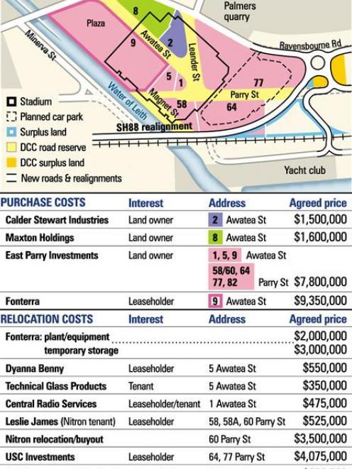 Stadium land deals. ODT graphic.