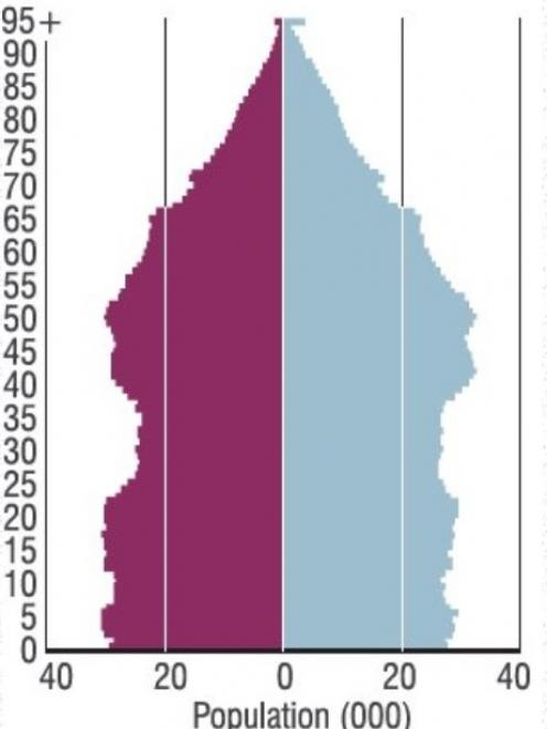 Population pyramid by age and sex 2013 census. Source: Statistics NZ